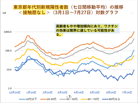 東京都の年代別感染折れ線グラフ