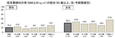 65歳以上の低栄養傾向