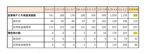 都内変異株の割合の推移