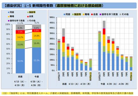 東京都・高齢者の感染ルートは「施設」