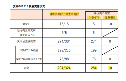 6月9日都内変異株9割超え