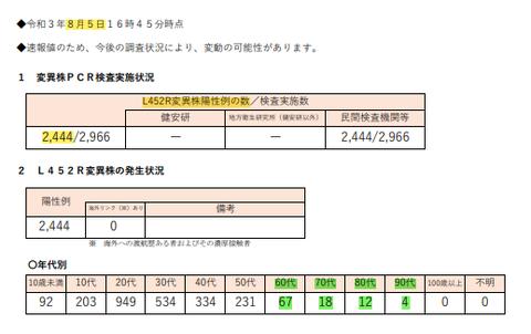 東京都「インド型」82・4%