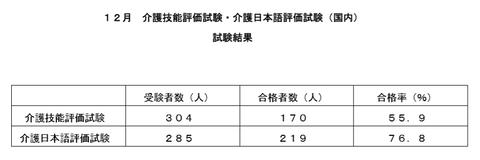 特定技能・12月国内試験結果
