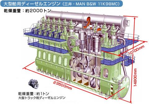 大型船舶用ディーゼルエンジン