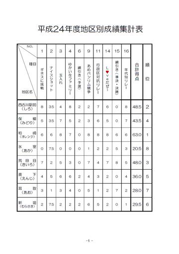 H24成績表