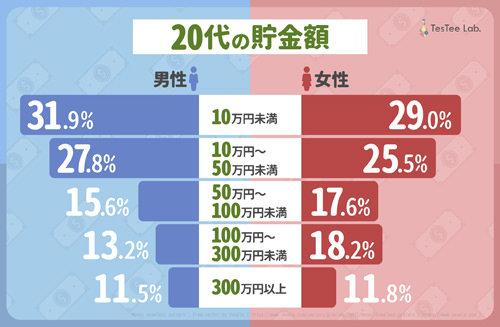 【悲報】20代の貯金額、男女ともに「50万円以下」が過半数