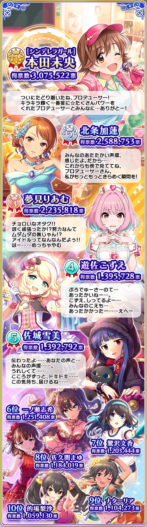 【朗報】デレマスの本田未央さん、ついにシンデレラガールに選ばれるwww