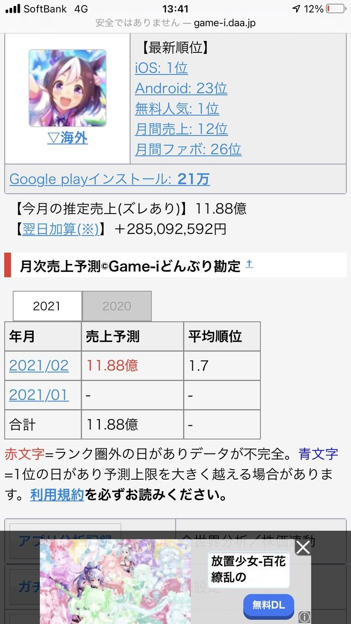 スマホゲーム ウマ娘さん。3日で12億円稼ぐwwwwwwwwww