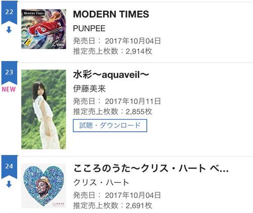 伊藤美来ちゃんの1stアルバムあんまり売れてないぞ!どうなってるんだ
