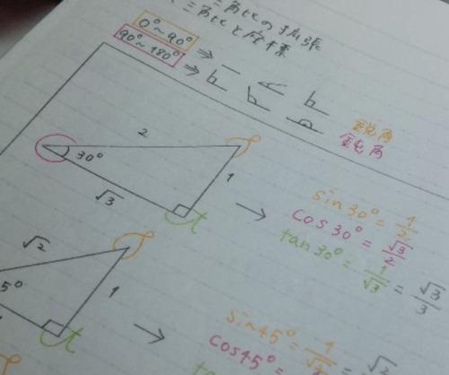 【画像】声優・小倉唯ちゃんの高校時代の数学のノートwww