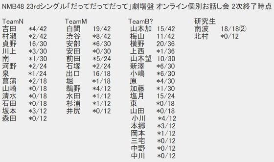 本日19時から「鉄砲隊」投票の中間発表 NMB48 23rdシングル劇場盤完売数から見て誰が7位まで入るかな
