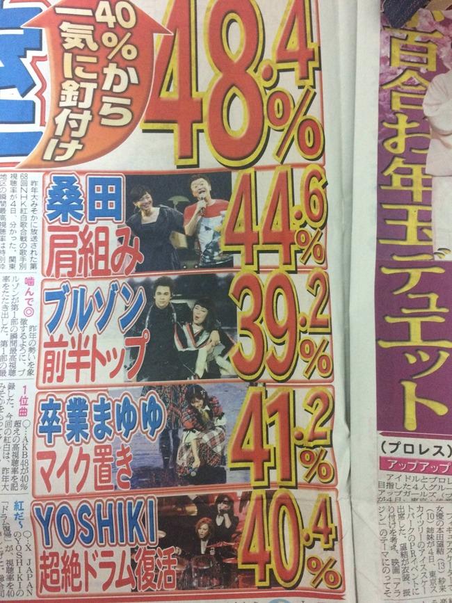 率 2019 視聴 別 紅白 歌手 第71回 NHK紅白歌合戦2020