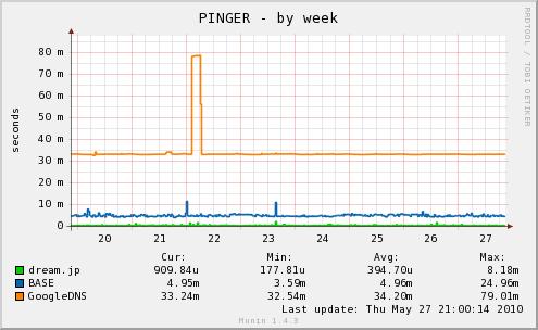pingm-week