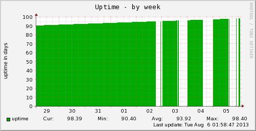 vps-uptime-week