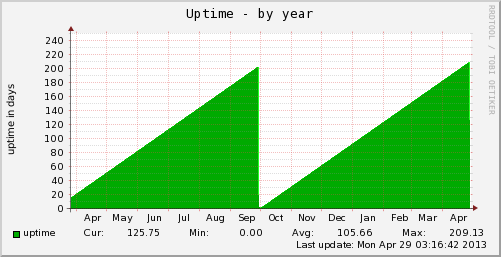 vps-uptime-year