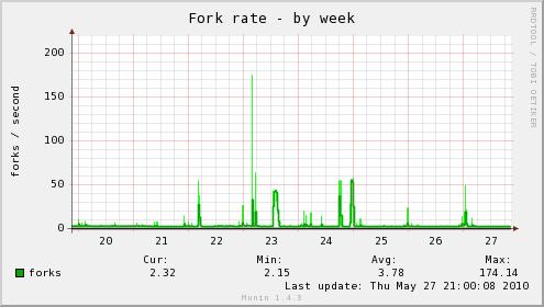 forks-week