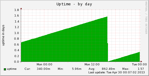 vps-uptime-day