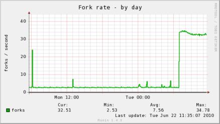 forks-day