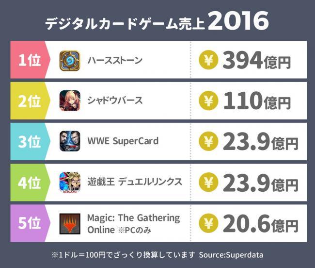 【朗報】シャドウバース売上110億、遊戯王デュエルリンクス23.9億wwwwwwww