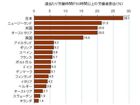 日本,世界,労働生産性,有給,ライフスタイル,比較