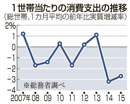 消費支出の推移