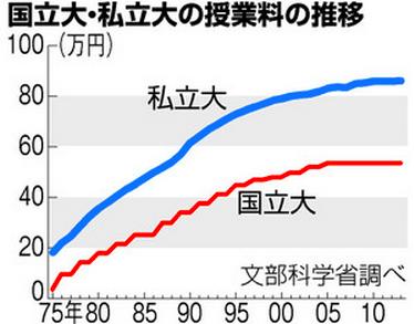 日本学生支援機構,学生ローン