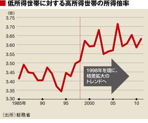 日本の格差