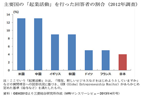 日本,起業,少ない,理由,背景,原因