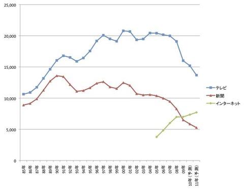 日本,ネット,TV,新聞,広告費,比較,影響