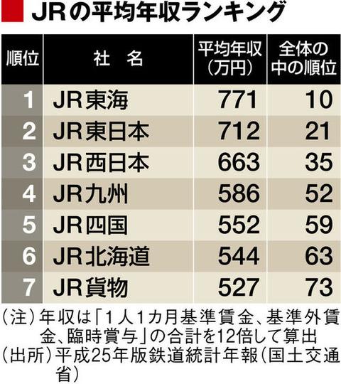 JRの年収