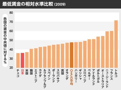 賃金,比較,日本,最低,水準