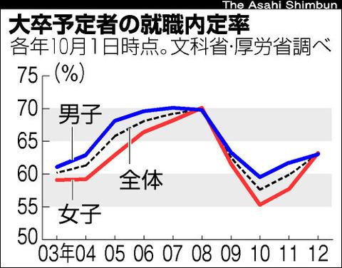 氷河期の就職率