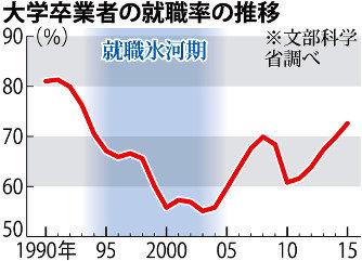 氷河期世代の就職率