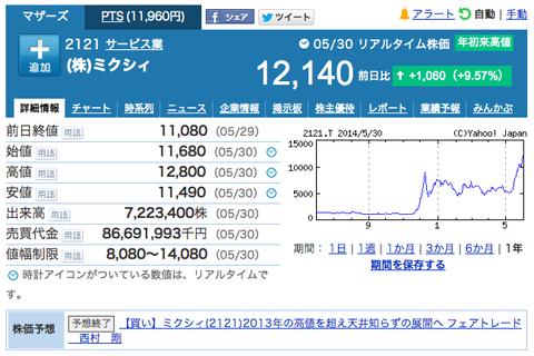 mixi,株価