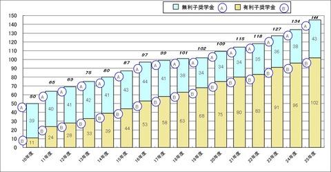 日本学生支援機構,ローン