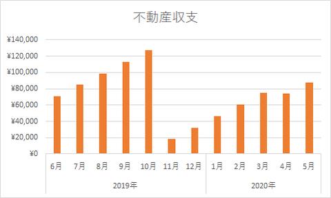 不動産収支グラフ_20202005