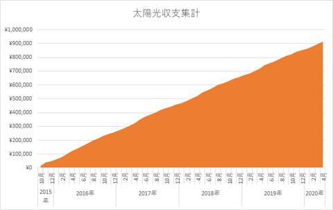 太陽光収支グラフ_202005