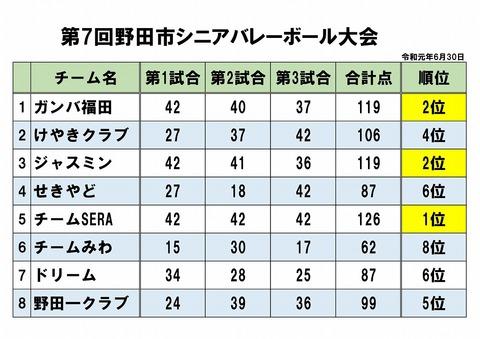 s-2019-06-30_シニア大会順位表 結果-1