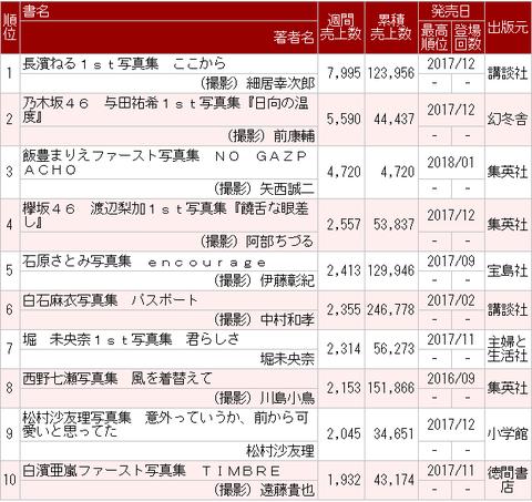まだまだ売れ続ける!西野七瀬 2nd写真集『風を着替えて』が15万部突破!!!【乃木坂46】