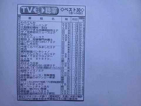 1月の『MステSP』の視聴率が初の1桁に・・・【乃木坂46】