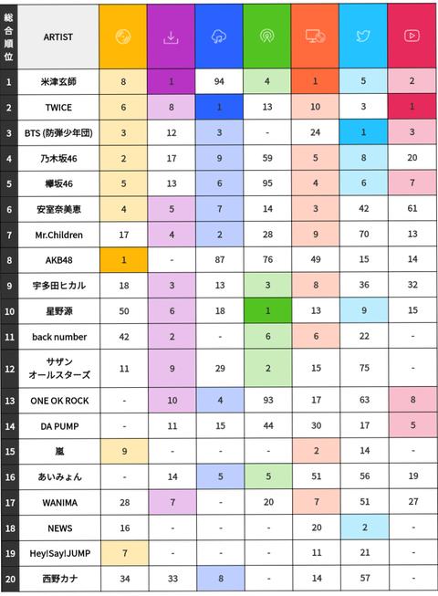 『ビルボード総合年間ランキング』に乃木坂46が4位・欅坂46が5位にランクイン!!!