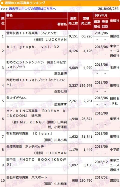 驚異!白石麻衣『パスポート』が累計280,790部を記録!西野七瀬も売上順調!!!【乃木坂46】