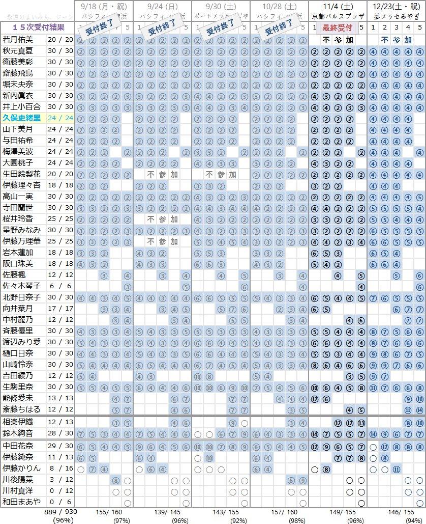 乃木坂46 18thシングル「逃げ水」個別握手会 第15次完売状況
