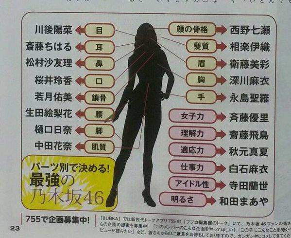 【乃木坂46】各メンバーの体のパーツを合わせて最強メンバーを作る