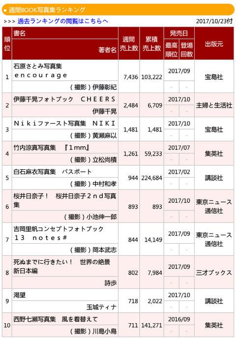 【乃木坂46】凄すぎ!西野七瀬 ここへ来て2nd写真集『14万部』を突破!!!!
