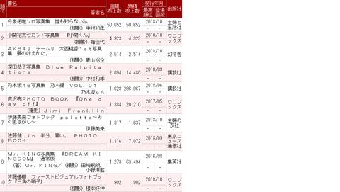 【朗報】今泉佑唯さん写真集、初週5万の好スタート!!