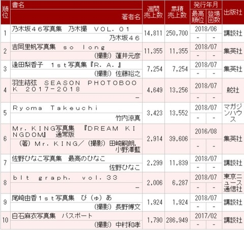 【乃木坂46】『乃木撮』4週目売り上げは14,811冊、累計250,700冊でオリコン第1位を記録!!!