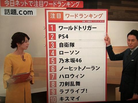 ネットの注目ワードランキングにまたもや乃木坂46がランクインwwwwww