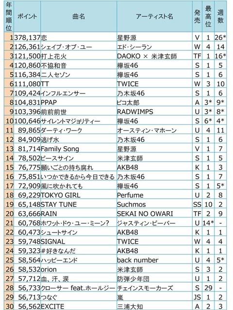 【乃木坂46】『2017年ビルボードジャパン 年間トップ30』に乃木坂46が3曲ランクイン!!!