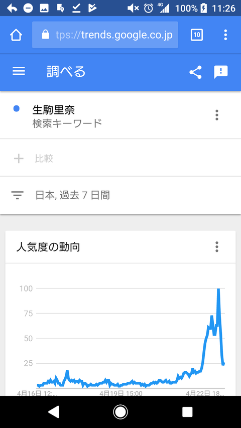【乃木坂46】秋田県での生駒里奈人気が群を抜いて凄すぎると話題に!!!